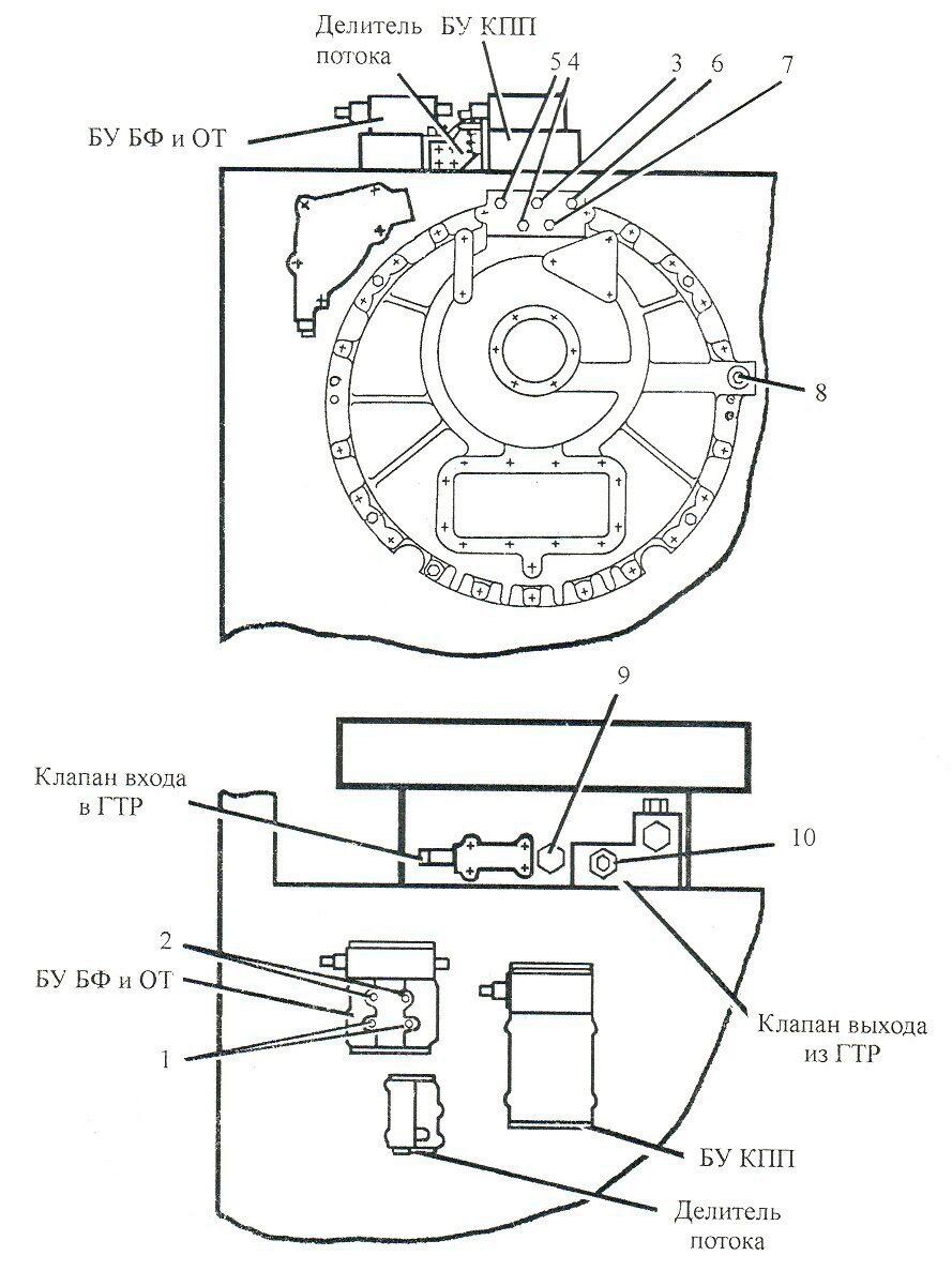 Гидросистема ЧЕТРА Т11, контрольные точки замера